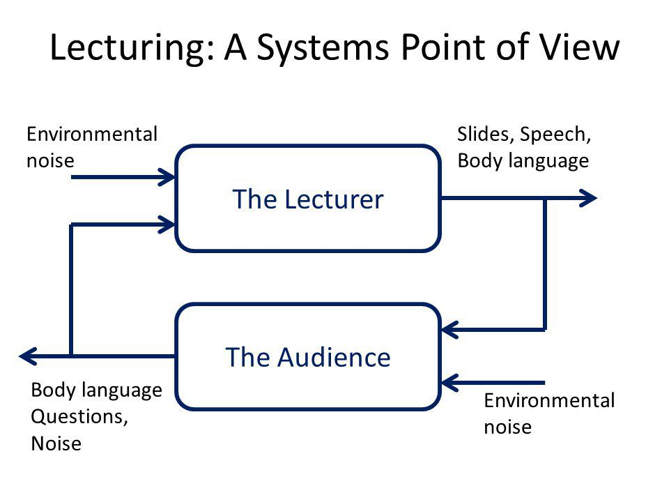 Lecturing: A Systems Point of View The Lecturer The Audience Slides, Speech, Body language Body language Questions, Noise Environmental noise Environmental noise
