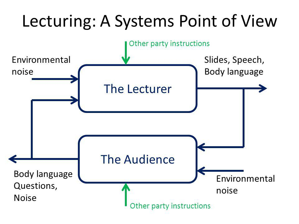 Lecturing: A Systems Point of View The Lecturer The Audience Slides, Speech, Body language Body language Questions, Noise Environmental noise Environmental noise Other party instructions