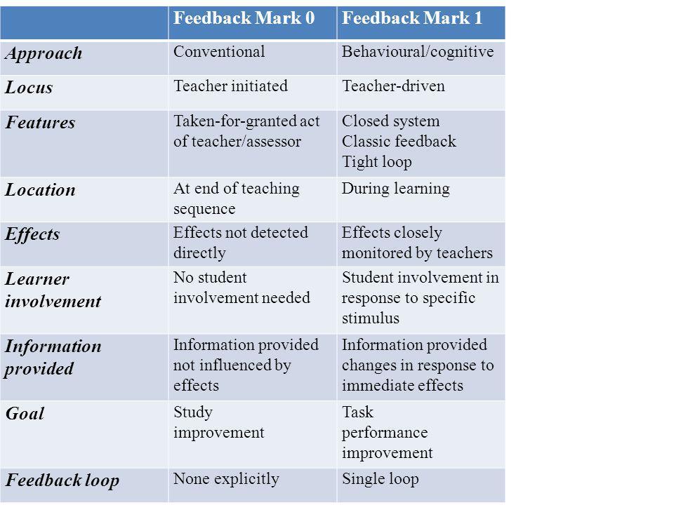 Feedback Mark 0Feedback Mark 1 Approach ConventionalBehavioural/cognitive Locus Teacher initiatedTeacher-driven Features Taken-for-granted act of teac
