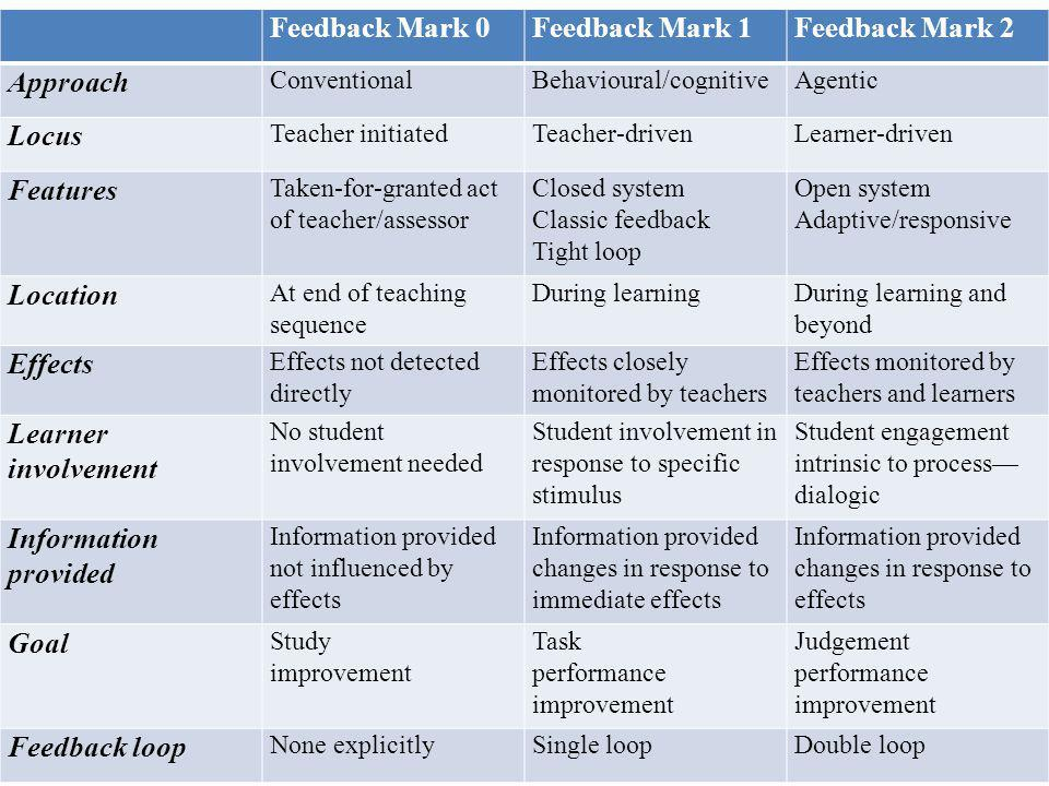 Feedback Mark 0Feedback Mark 1Feedback Mark 2 Approach ConventionalBehavioural/cognitiveAgentic Locus Teacher initiatedTeacher-drivenLearner-driven Features Taken-for-granted act of teacher/assessor Closed system Classic feedback Tight loop Open system Adaptive/responsive Location At end of teaching sequence During learningDuring learning and beyond Effects Effects not detected directly Effects closely monitored by teachers Effects monitored by teachers and learners Learner involvement No student involvement needed Student involvement in response to specific stimulus Student engagement intrinsic to process dialogic Information provided Information provided not influenced by effects Information provided changes in response to immediate effects Information provided changes in response to effects Goal Study improvement Task performance improvement Judgement performance improvement Feedback loop None explicitlySingle loopDouble loop