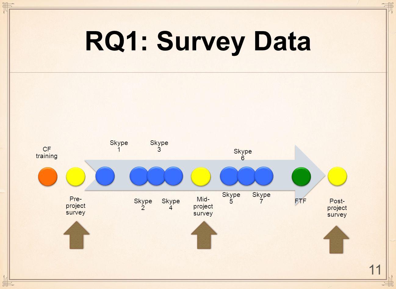 RQ1: Survey Data CF training Pre- project survey Skype 1 Skype 2 Skype 3 Skype 4 Skype 5 Skype 6 Skype 7 FTF Post- project survey Mid- project survey