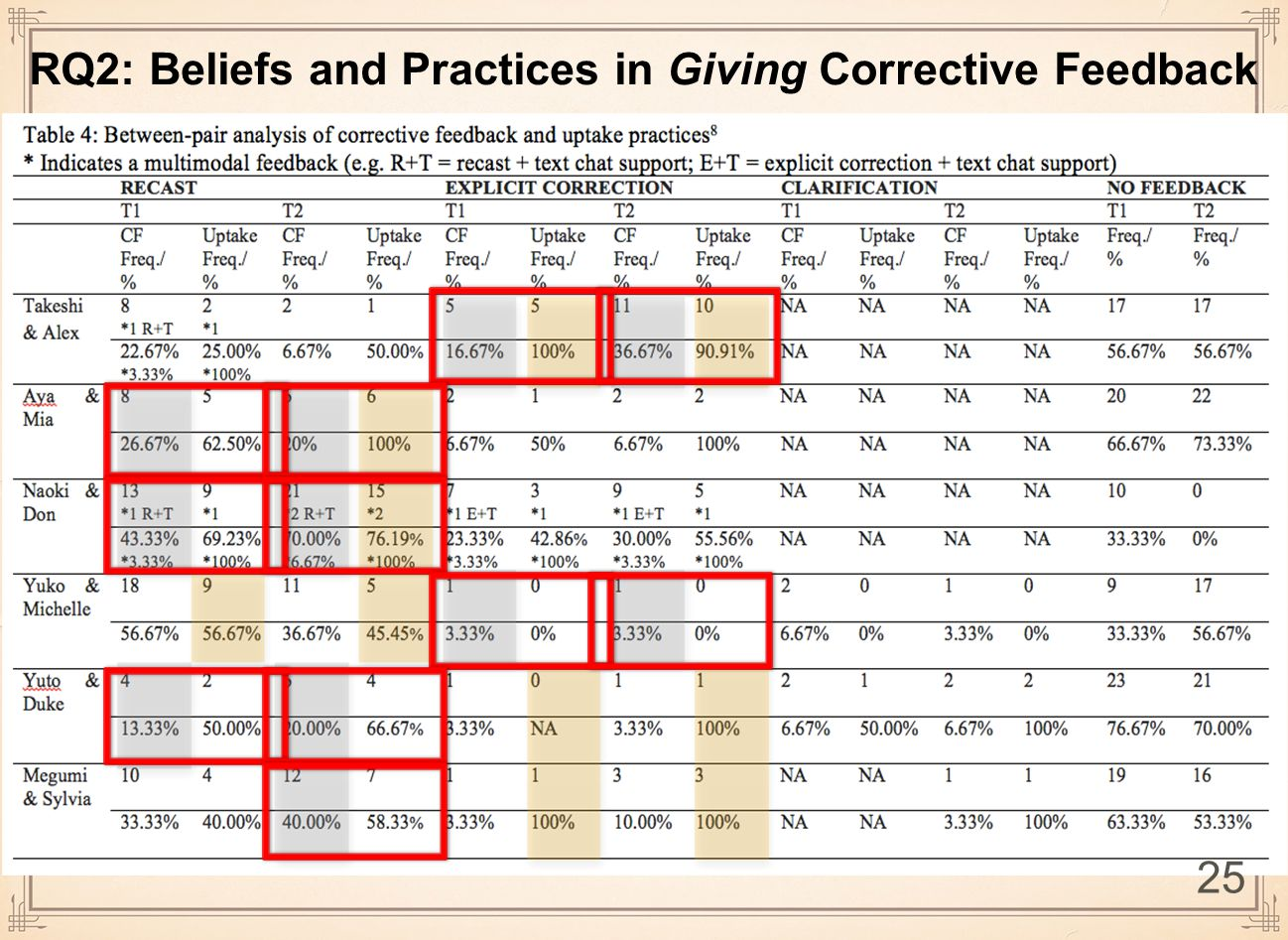 RQ2: Beliefs and Practices in Giving Corrective Feedback 25