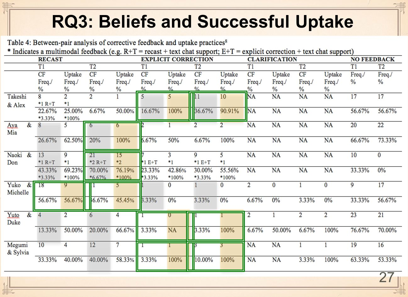 RQ3: Beliefs and Successful Uptake 27