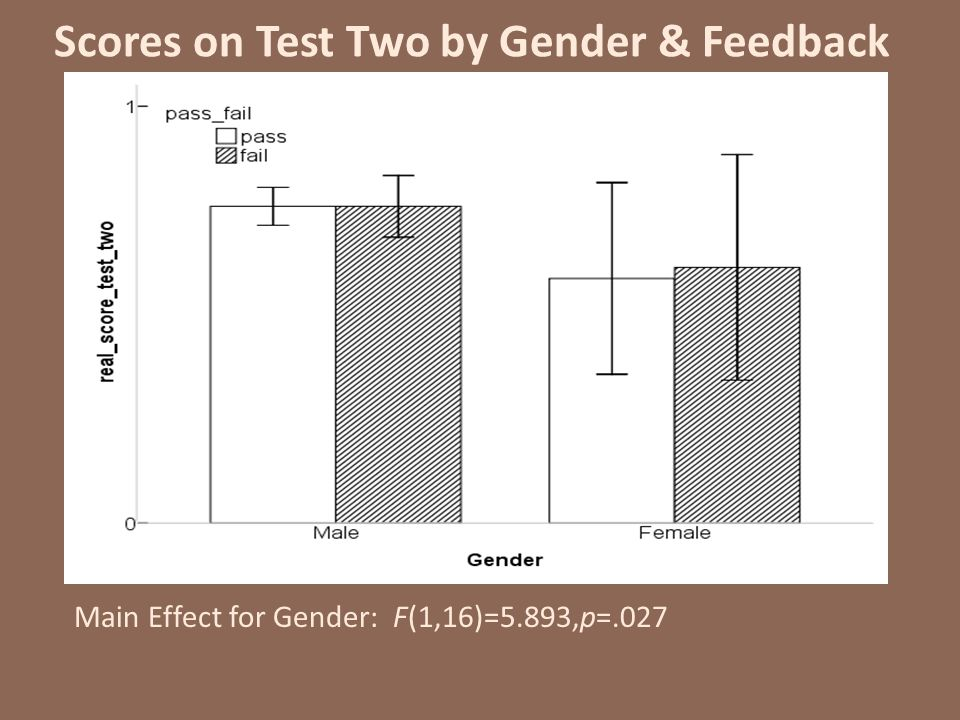 Scores on Test Two by Gender & Feedback Main Effect for Gender: F(1,16)=5.893,p=.027