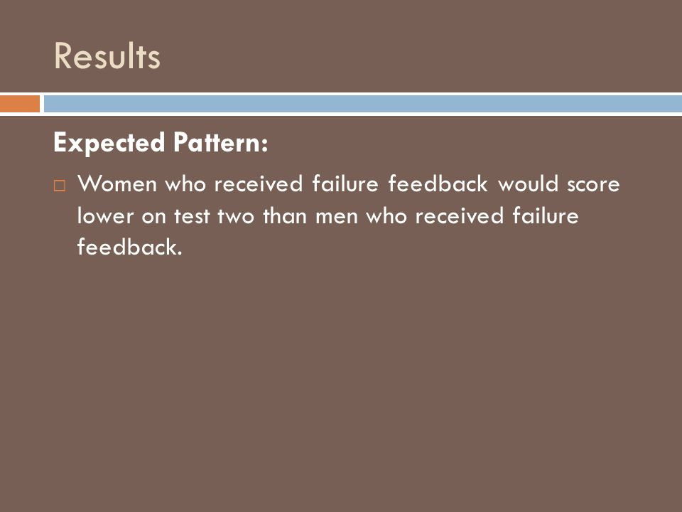 Results Expected Pattern: Women who received failure feedback would score lower on test two than men who received failure feedback.
