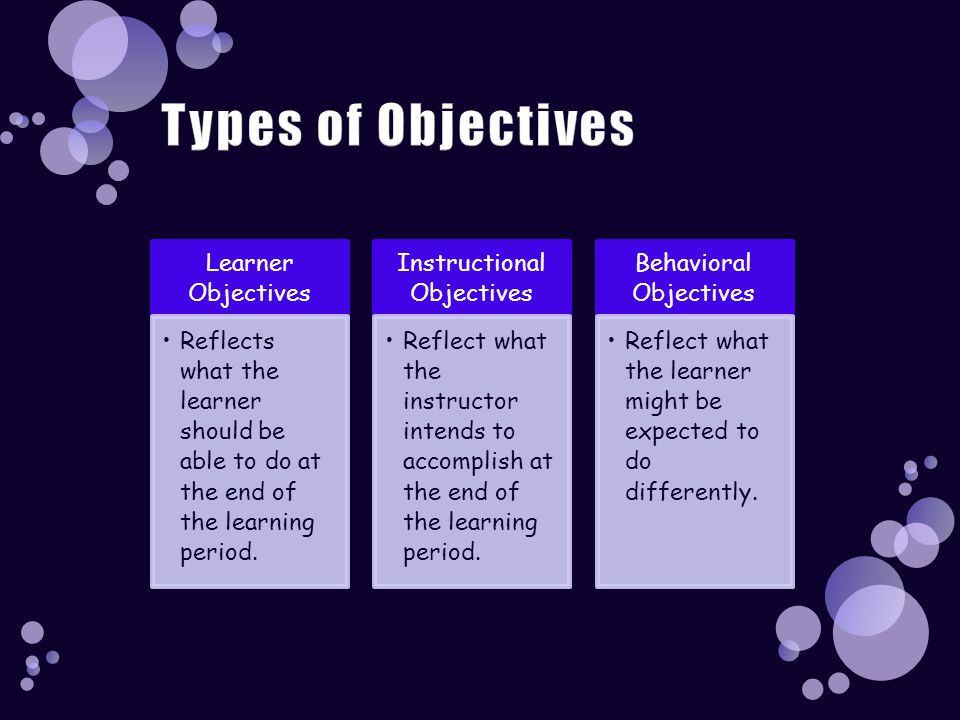 Learner Objectives Reflects what the learner should be able to do at the end of the learning period. Instructional Objectives Reflect what the instruc
