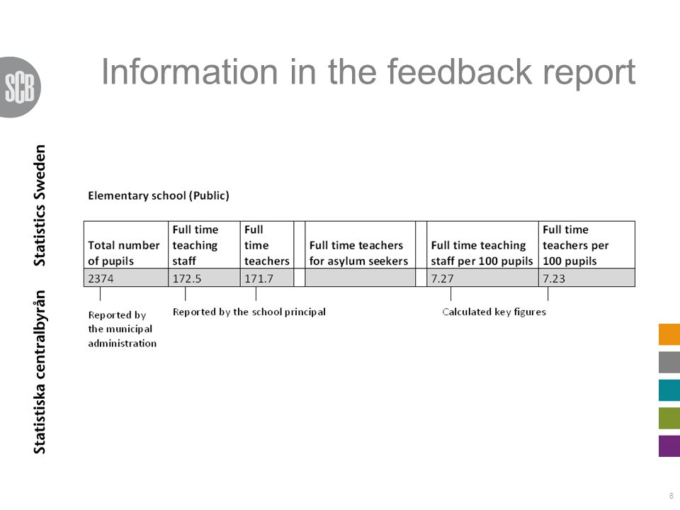 Information in the feedback report 6