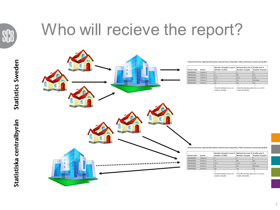 Who will recieve the report? 8