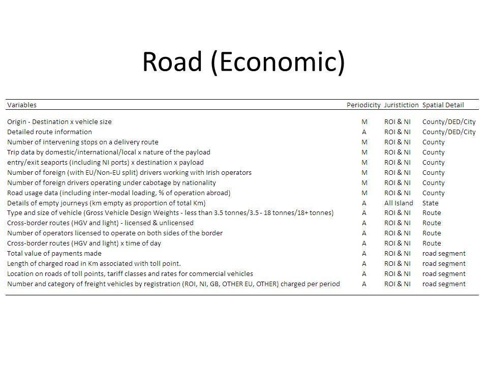 Road (Economic)