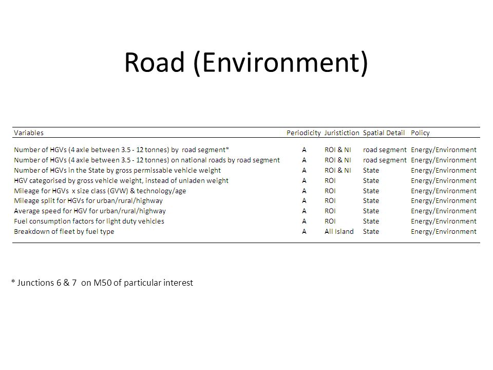 Road (Environment) * Junctions 6 & 7 on M50 of particular interest