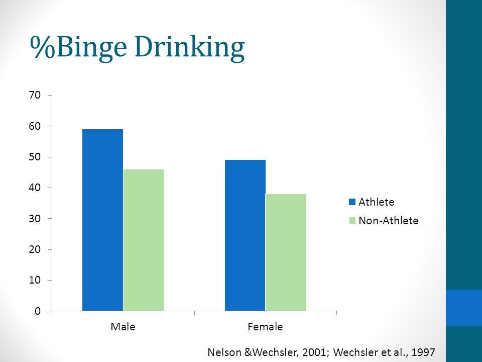 %Binge Drinking Nelson &Wechsler, 2001; Wechsler et al., 1997