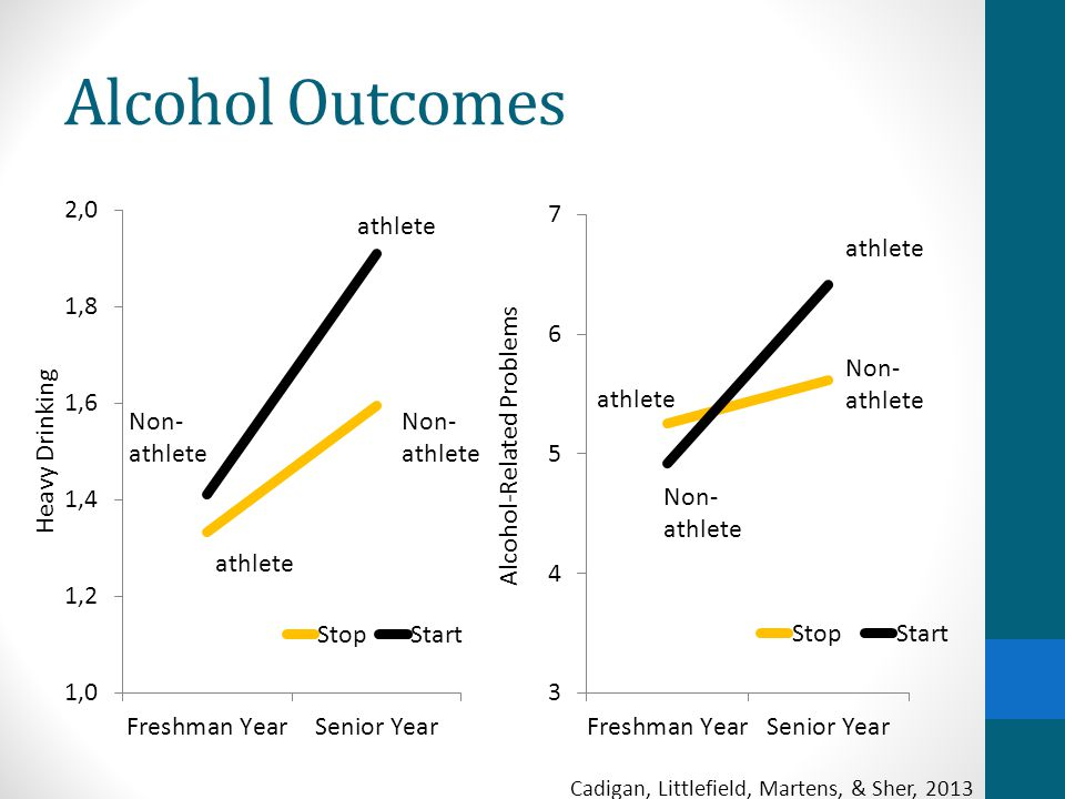 Alcohol Outcomes Cadigan, Littlefield, Martens, & Sher, 2013 athlete Non- athlete