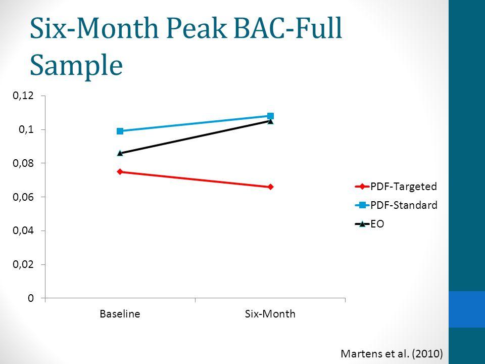 Six-Month Peak BAC-Full Sample Martens et al. (2010)