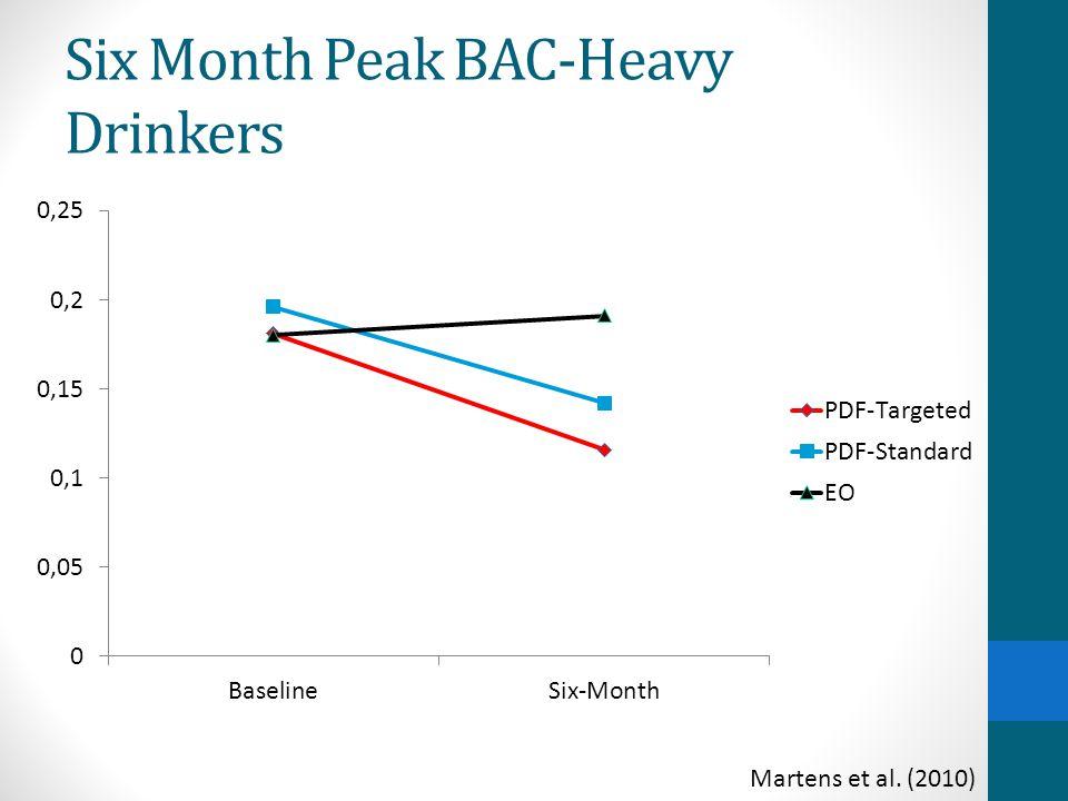 Six Month Peak BAC-Heavy Drinkers Martens et al. (2010)