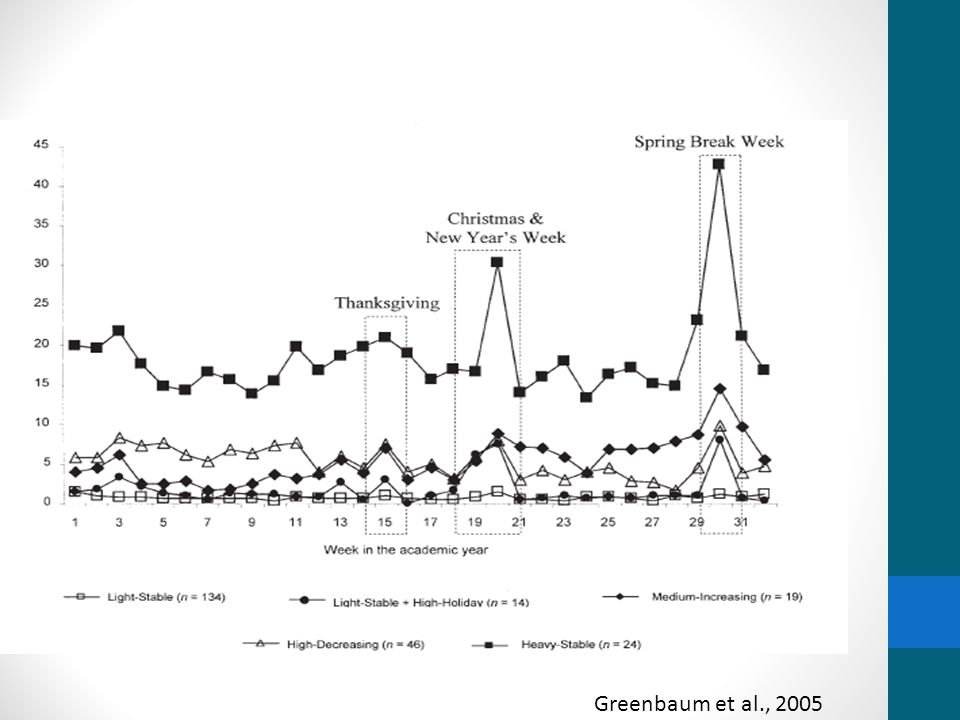 Greenbaum et al., 2005