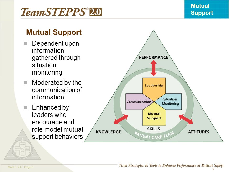 T EAM STEPPS 05.2 Mod 6 2.0 Page 4 Mutual Support 4 Mutual support involves members: 1.Assisting each other 2.Providing and receiving feedback 3.Exerting assertive and advocacy behaviors when patient safety is threatened