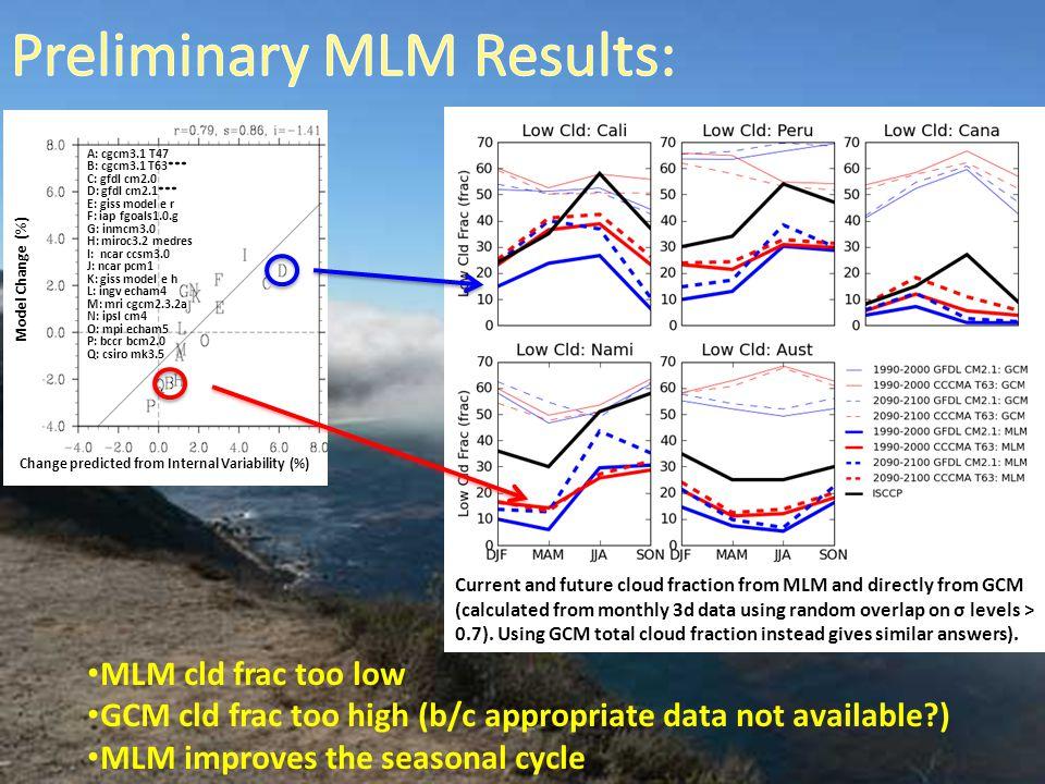 Model Change (%) Change predicted from Internal Variability (%) A: cgcm3.1 T47 B: cgcm3.1 T63*** C: gfdl cm2.0 D: gfdl cm2.1*** E: giss model e r F: iap fgoals1.0.g G: inmcm3.0 H: miroc3.2 medres I: ncar ccsm3.0 J: ncar pcm1 K: giss model e h L: ingv echam4 M: mri cgcm2.3.2a N: ipsl cm4 O: mpi echam5 P: bccr bcm2.0 Q: csiro mk3.5 Current and future cloud fraction from MLM and directly from GCM (calculated from monthly 3d data using random overlap on σ levels > 0.7).