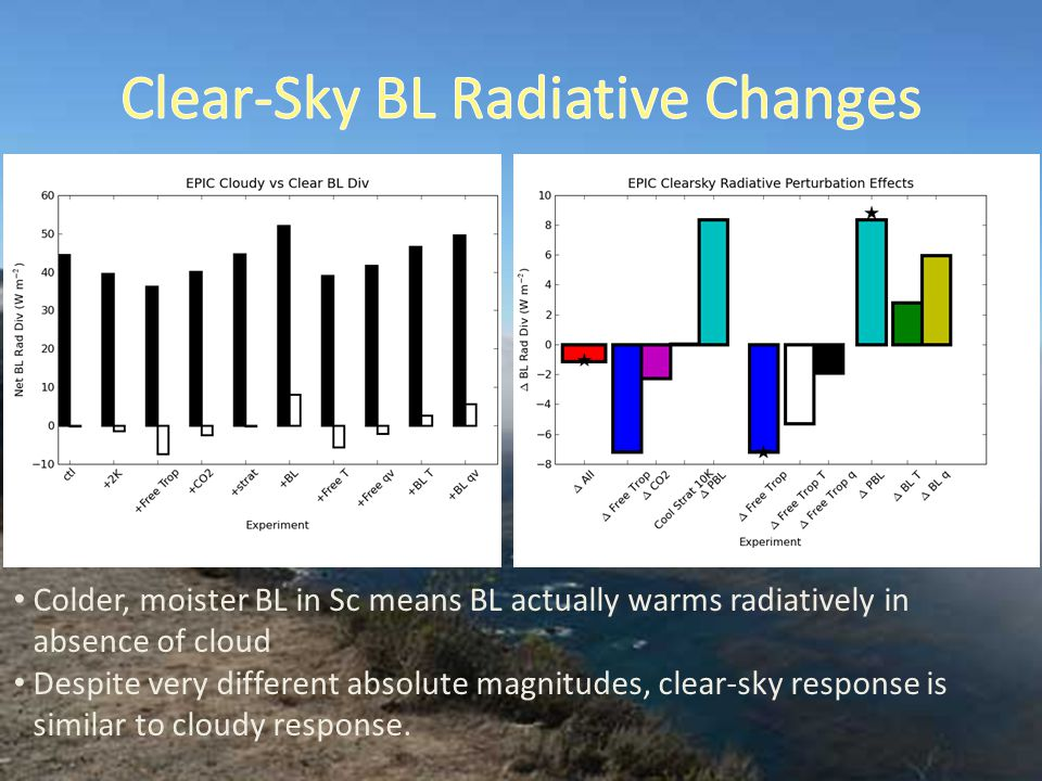 Colder, moister BL in Sc means BL actually warms radiatively in absence of cloud Despite very different absolute magnitudes, clear-sky response is sim