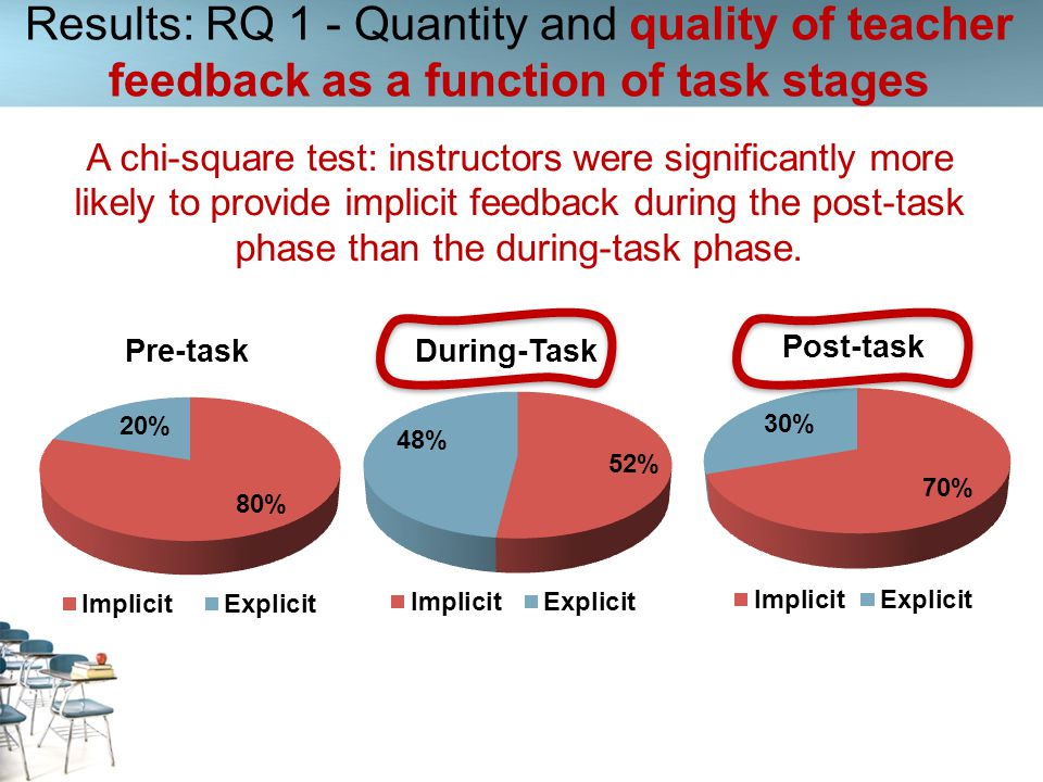 Results: RQ 1 - Quantity and quality of teacher feedback as a function of task stages A chi-square test: instructors were significantly more likely to