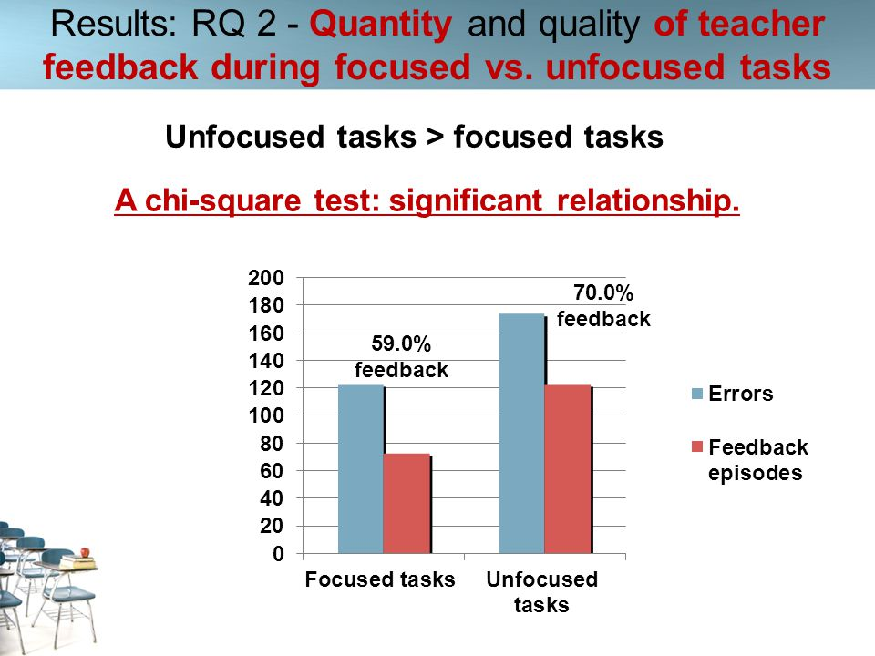 Results: RQ 2 - Quantity and quality of teacher feedback during focused vs. unfocused tasks 70.0% feedback 59.0% feedback Unfocused tasks > focused ta