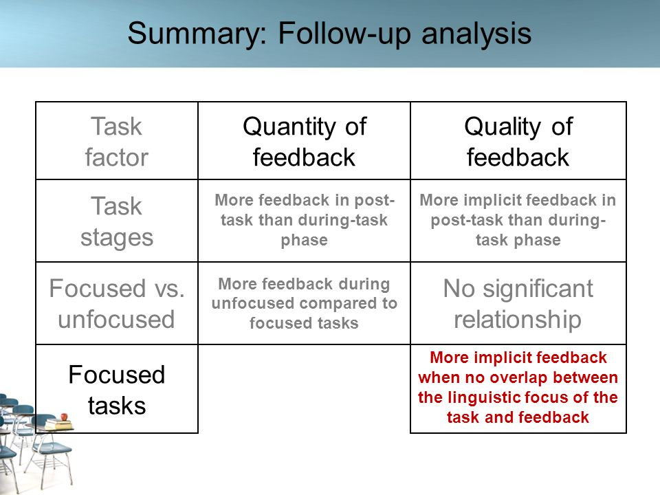 Summary: Follow-up analysis Task factor Quantity of feedback Quality of feedback Task stages Focused vs. unfocused More feedback during unfocused comp