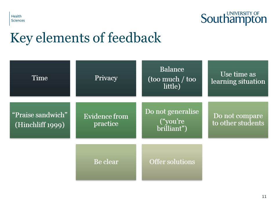 Key elements of feedback TimePrivacy Balance (too much / too little) Use time as learning situation Praise sandwich (Hinchliff 1999) Evidence from pra
