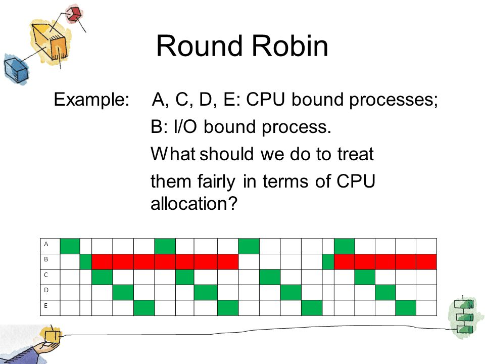 Round Robin Example: A, C, D, E: CPU bound processes; B: I/O bound process. What should we do to treat them fairly in terms of CPU allocation? A B C D