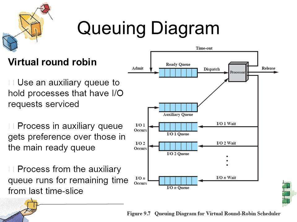 Queuing Diagram Virtual round robin Use an auxiliary queue to hold processes that have I/O requests serviced Process in auxiliary queue gets preferenc