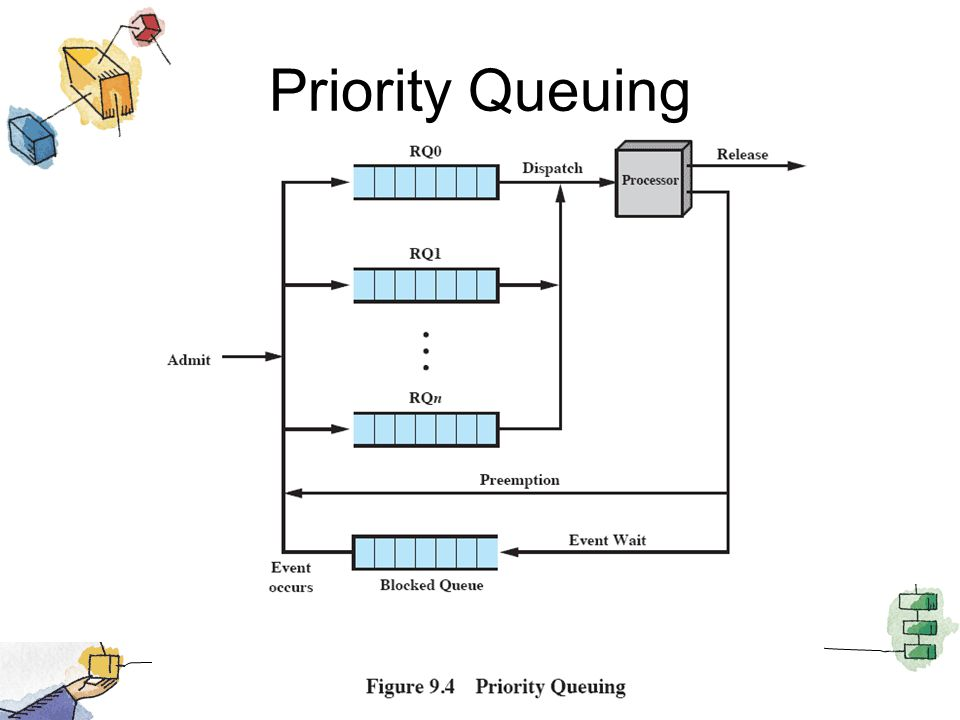 Priority Queuing