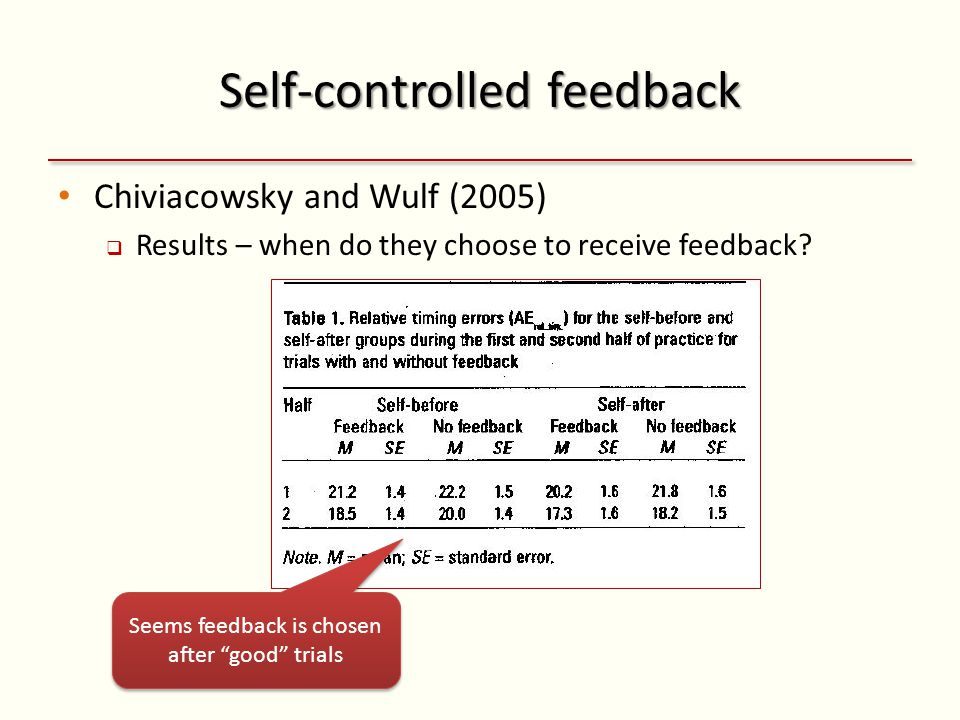 Self-controlled feedback Chiviacowsky and Wulf (2005) Results – when do they choose to receive feedback.