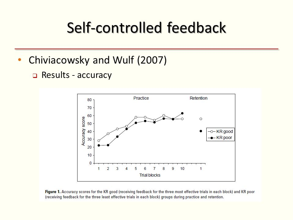 Self-controlled feedback Chiviacowsky and Wulf (2007) Results - accuracy
