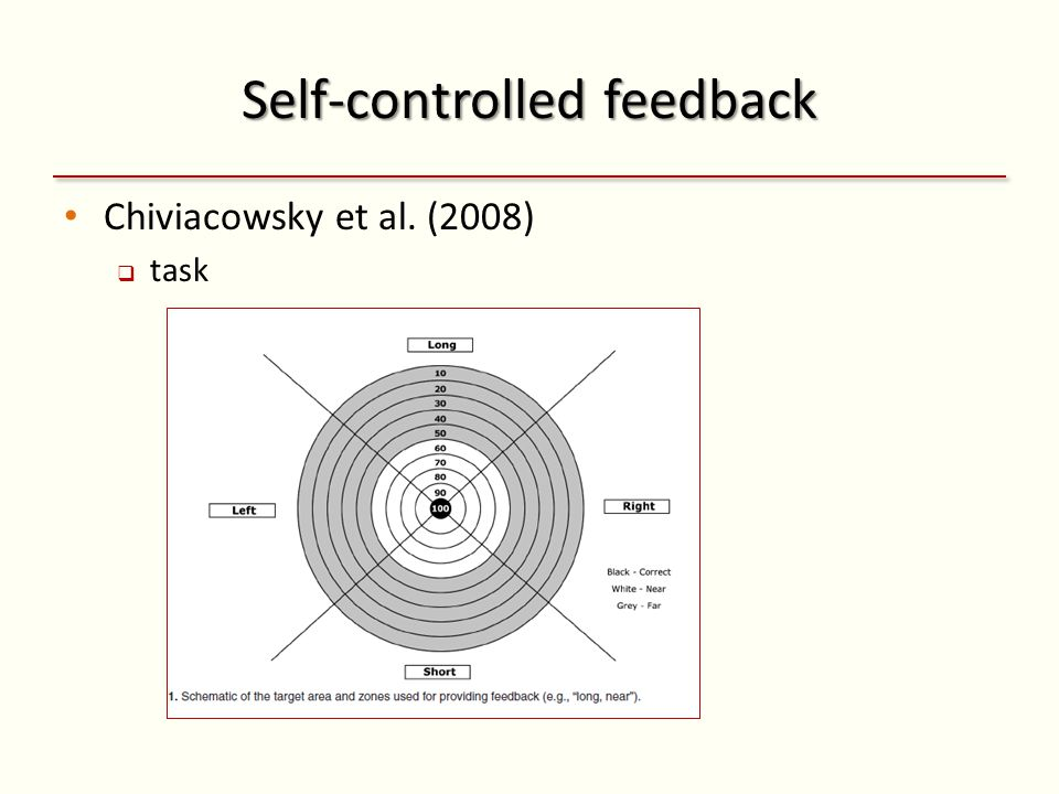Self-controlled feedback Chiviacowsky et al. (2008) task