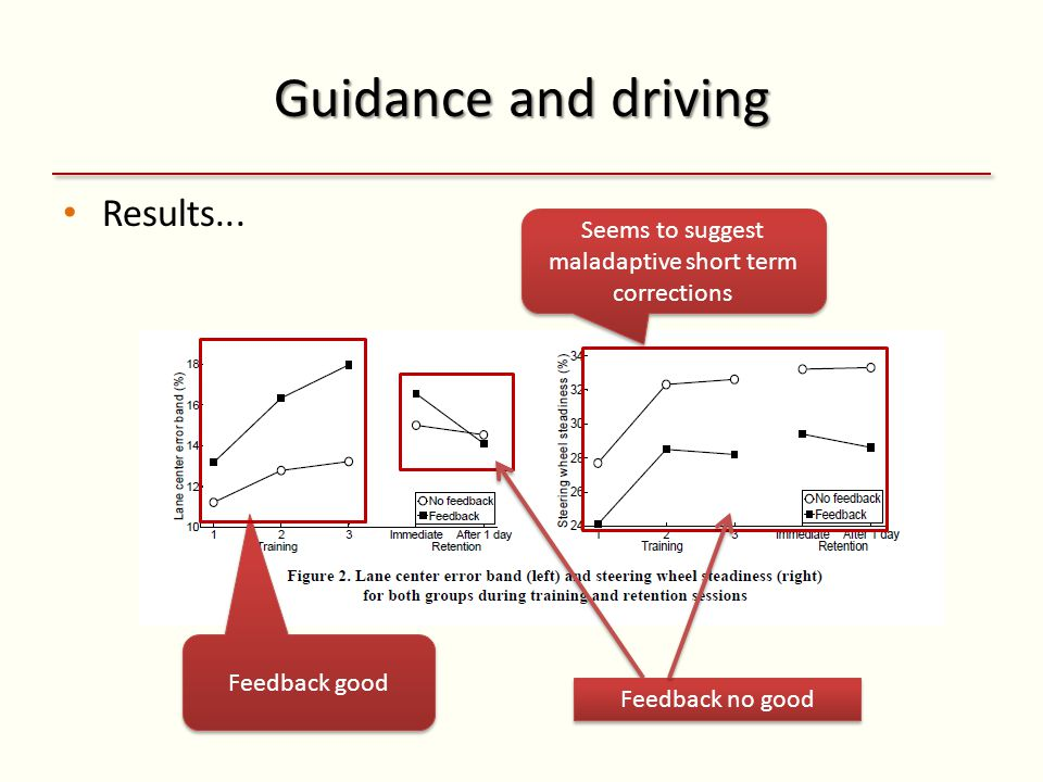Guidance and driving Results...