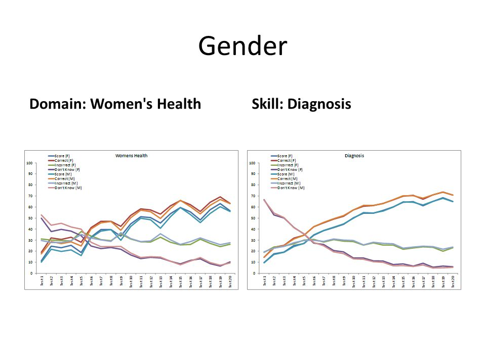 Gender Domain: Women s HealthSkill: Diagnosis