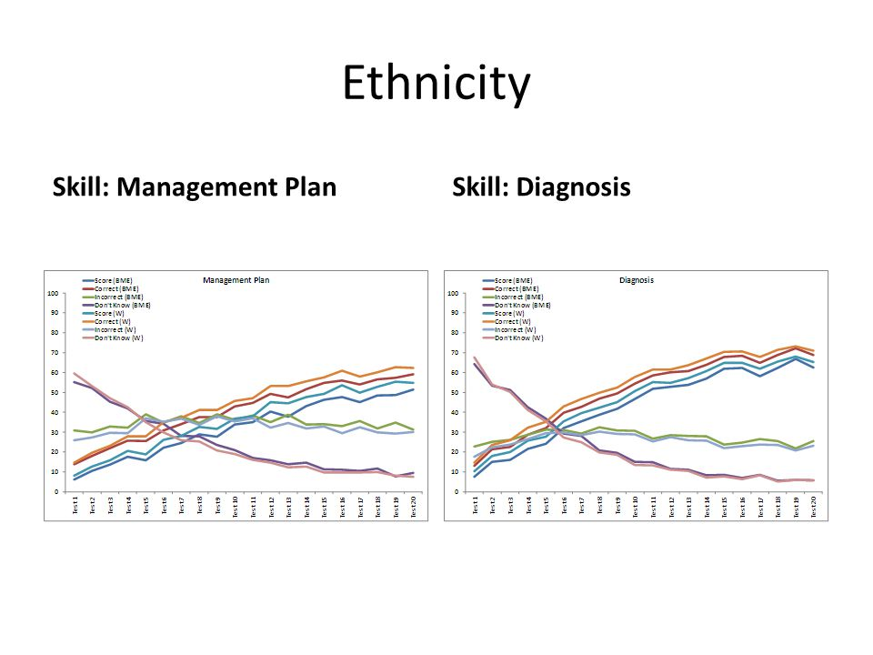 Ethnicity Skill: Management PlanSkill: Diagnosis