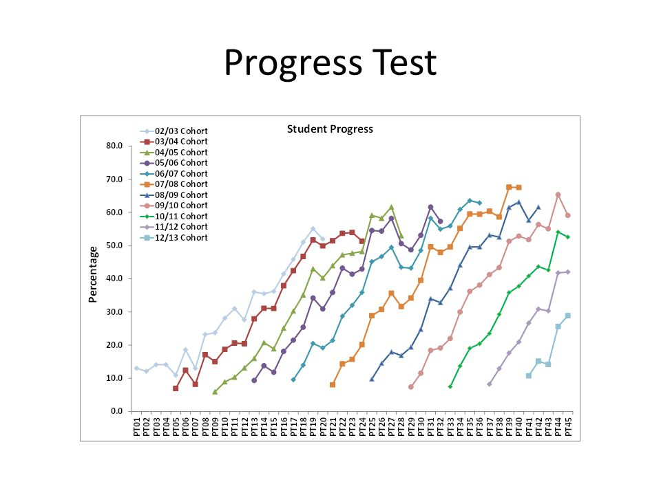 Progress Test