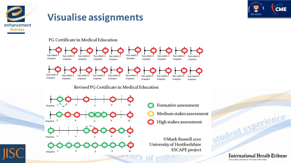Visualise assignments