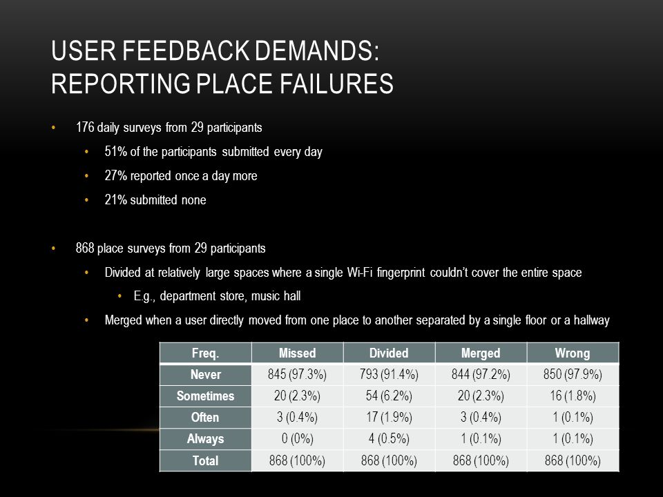 USER FEEDBACK DEMANDS: REPORTING PLACE FAILURES Freq.MissedDividedMergedWrong Never 845 (97.3%)793 (91.4%)844 (97.2%)850 (97.9%) Sometimes 20 (2.3%)54