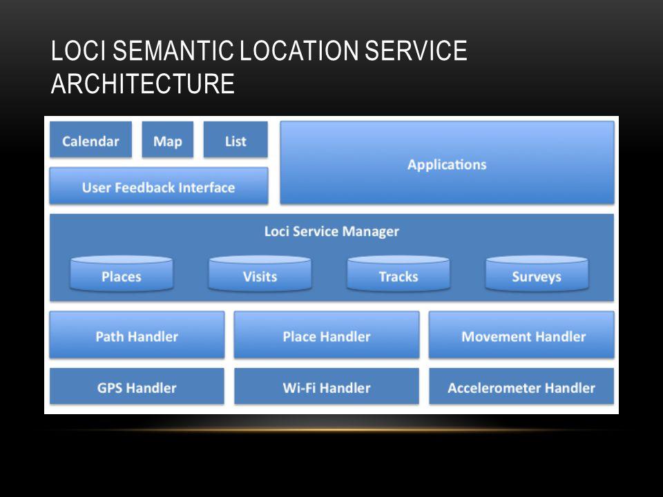 LOCI SEMANTIC LOCATION SERVICE ARCHITECTURE