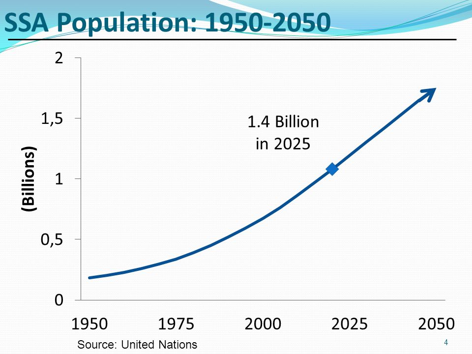 SSA Population: 1950-2050 Source: United Nations 4