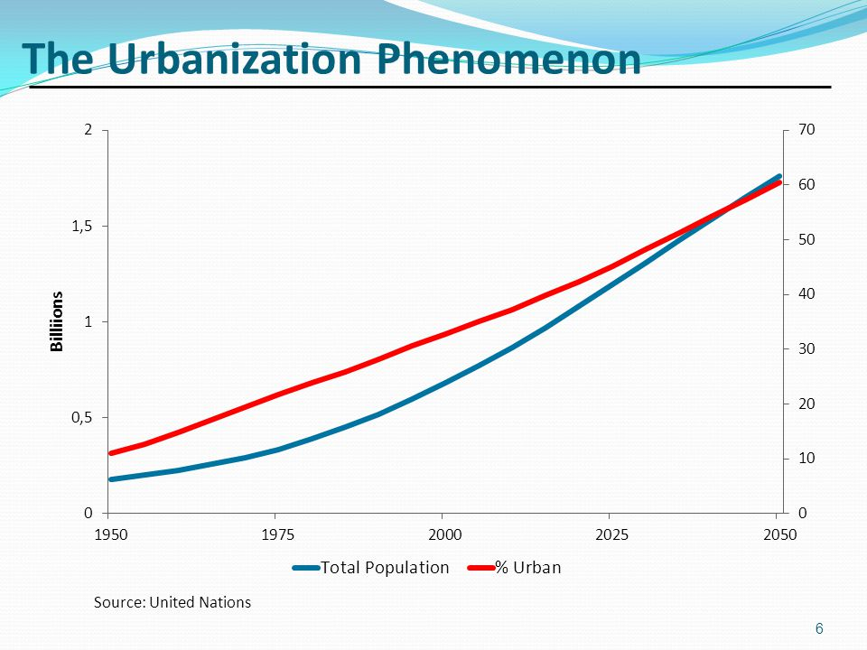 The Urbanization Phenomenon Source: United Nations 6