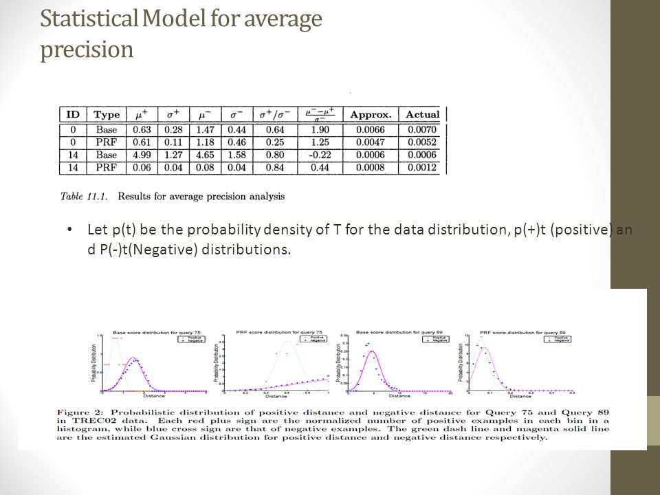 Statistical Model for average precision Let p(t) be the probability density of T for the data distribution, p(+)t (positive) an d P(-)t(Negative) distributions.