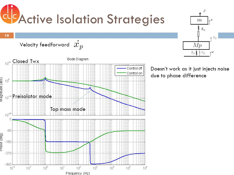 Active Isolation Strategies 10 Preisolator mode Top mass mode Closed Twx Doesnt work as it just injects noise due to phase difference Velocity feedforward
