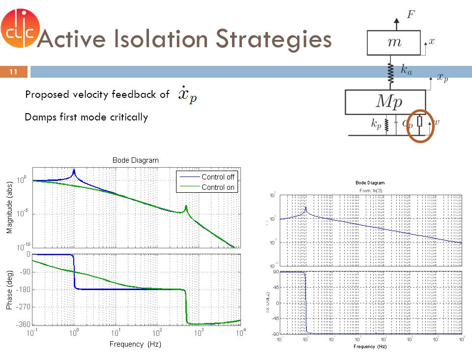 Active Isolation Strategies 11 Proposed velocity feedback of Damps first mode critically