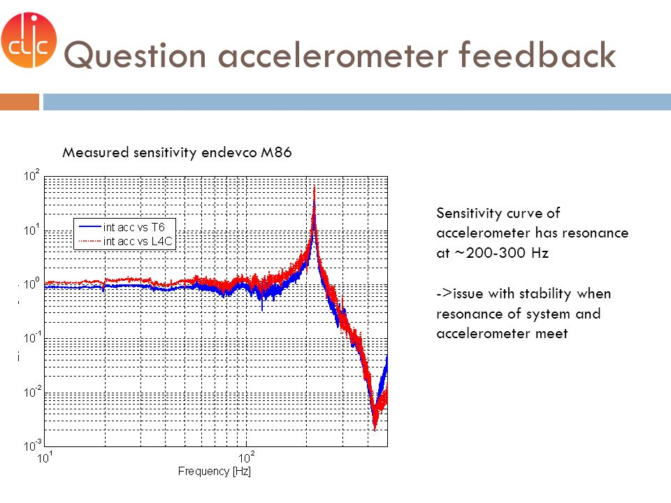 Question accelerometer feedback Measured sensitivity endevco M86 Sensitivity curve of accelerometer has resonance at ~200-300 Hz ->issue with stability when resonance of system and accelerometer meet
