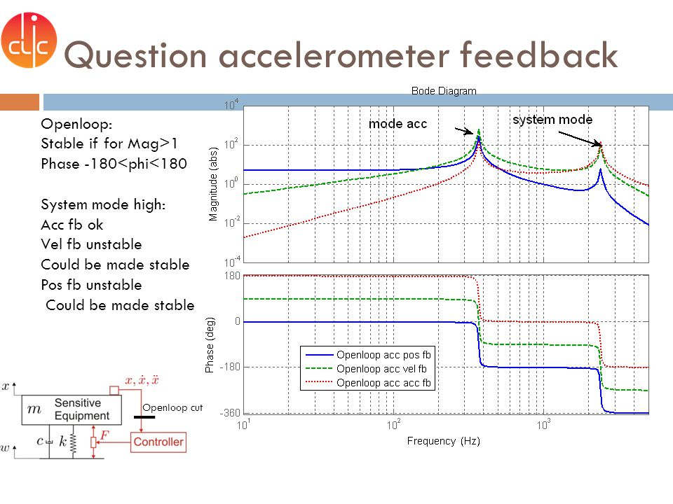 Question accelerometer feedback Openloop: Stable if for Mag>1 Phase -180<phi<180 System mode high: Acc fb ok Vel fb unstable Could be made stable Pos fb unstable Could be made stable Openloop cut