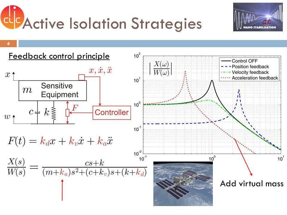 Active Isolation Strategies 5 Sky-hook damper (D.C. Karnopp, 1969 ) Feedback control principle