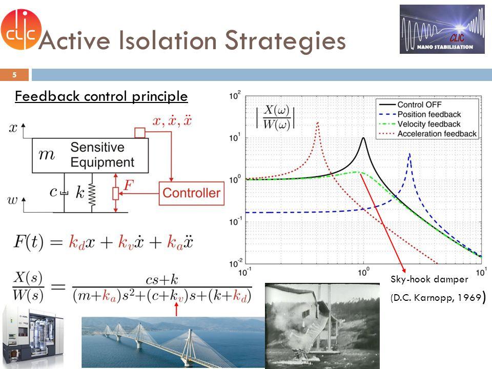Active Isolation Strategies 6 Feedback control principle S.