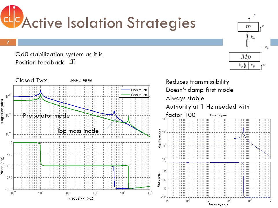 Active Isolation Strategies 8 Preisolator mode Top mass mode Reduction of transmissibility No damping of the mode Top mass mode doesnt move (as no added stiffness due to ff) Authority at 1 Hz needed with factor 100 QD0 stabilization as it is Feedforward of