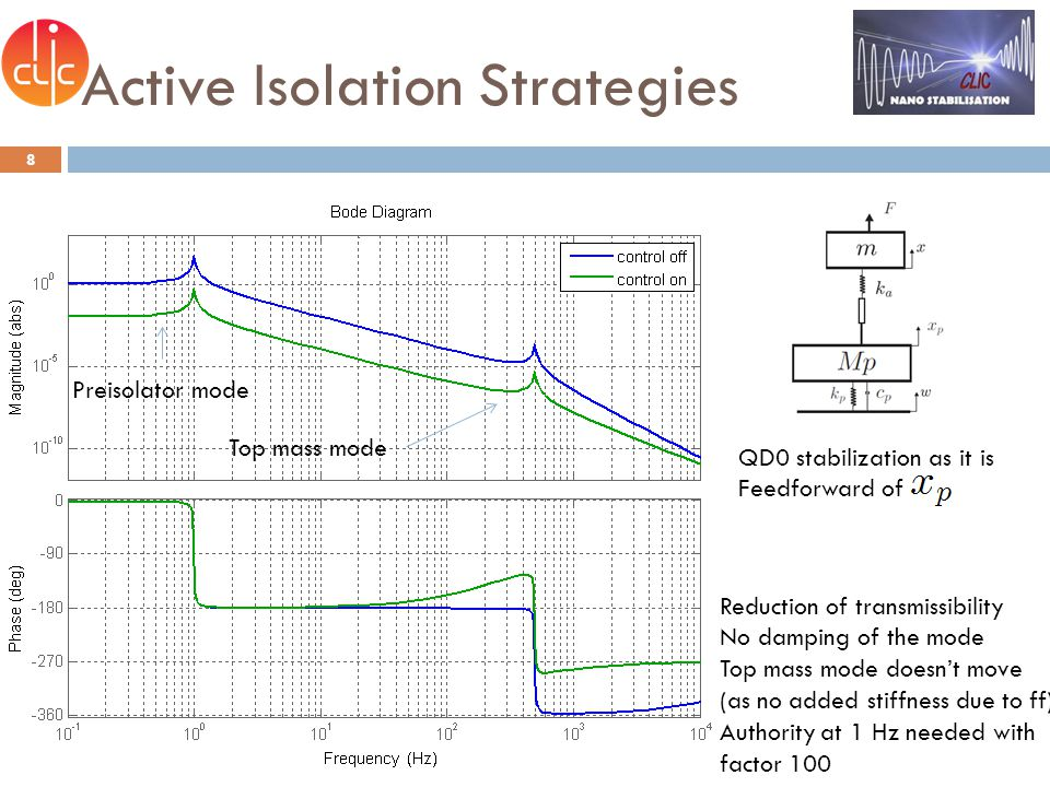 Active Isolation Strategies 9 Preisolator mode Top mass mode Closed Twx Only effect on second mode Always stable (similar results with IFF+noise issue) Damping with velocity feedback